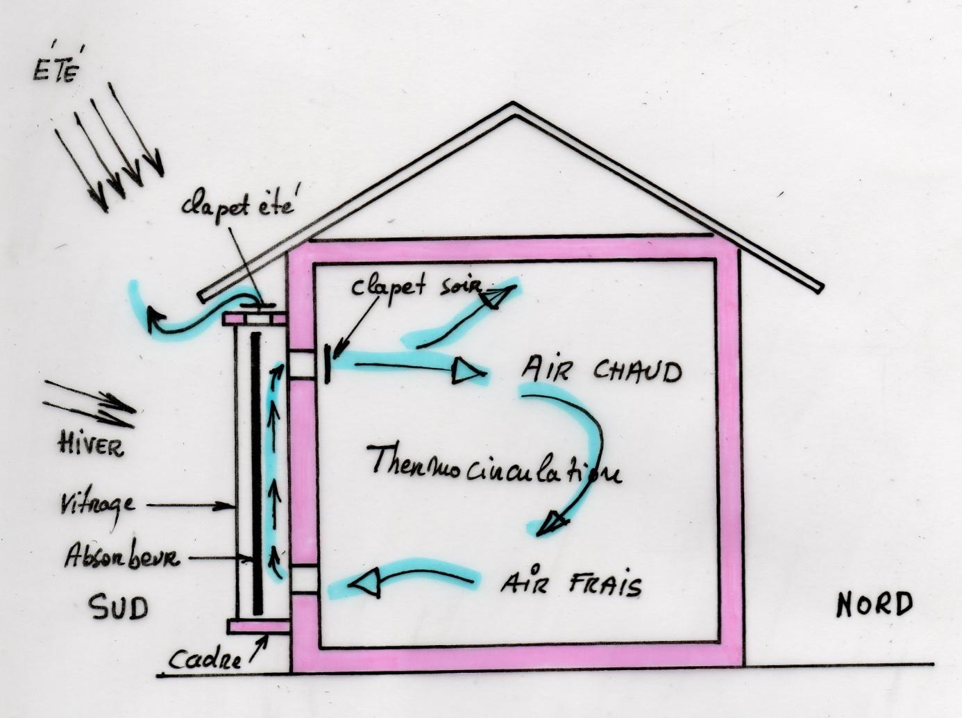 capteurs solaires air. Black Bedroom Furniture Sets. Home Design Ideas